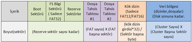 FAT Dosya tahsis tablosu