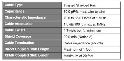 mil std 1553 bus characteristics
