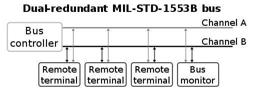 mil_std_1553_bus