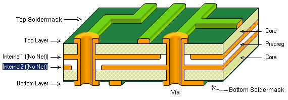 pcb stack