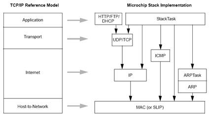 TCP/IP ve STACK katmanlarının karşılaştırılması